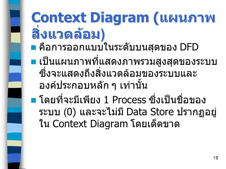 Context Diagram (แผนภาพสิ่งแวดล้อม)