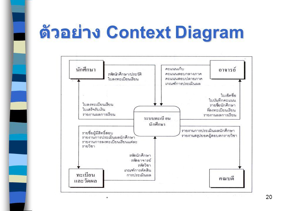 ตัวอย่าง Context Diagram