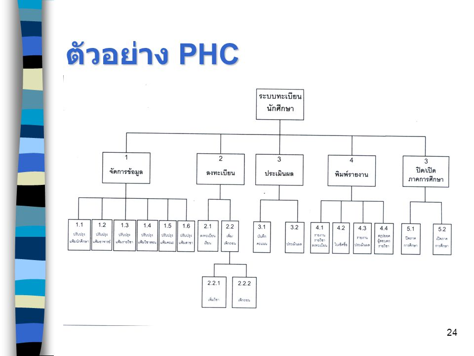 ตัวอย่าง PHC