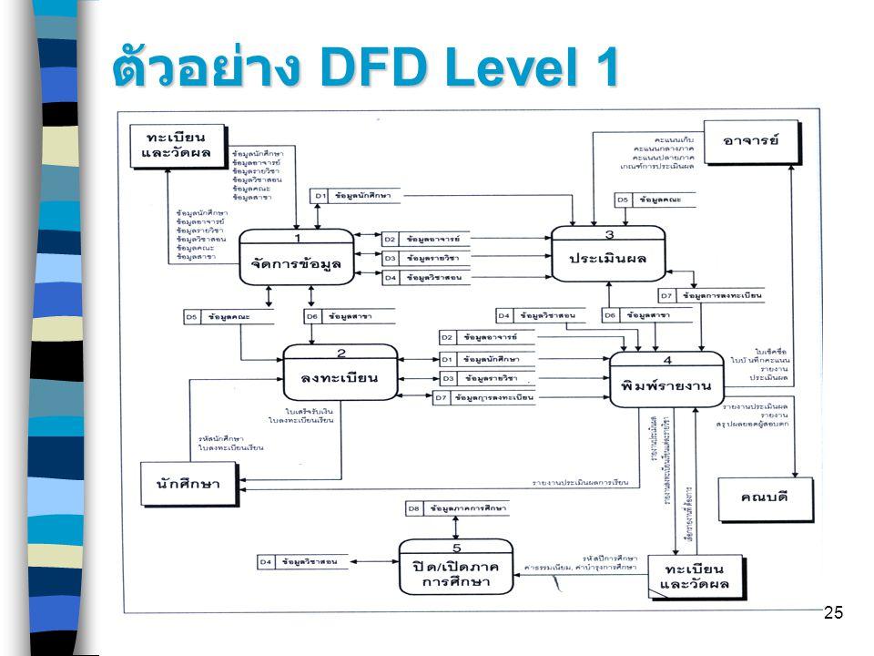ตัวอย่าง DFD Level 1