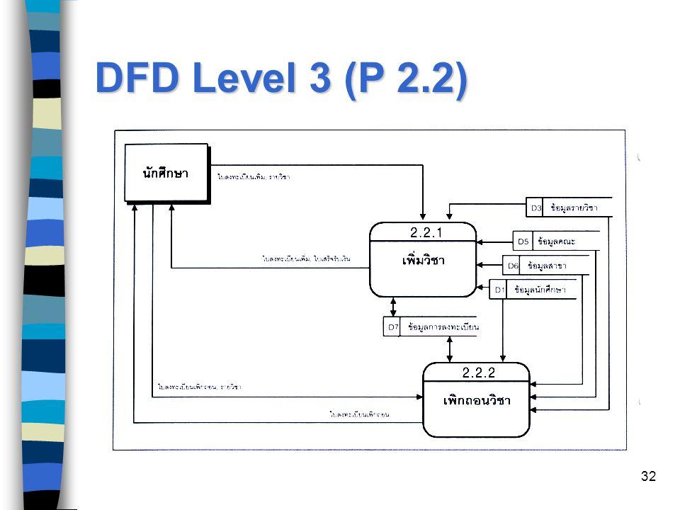 DFD Level 3 (P 2.2)