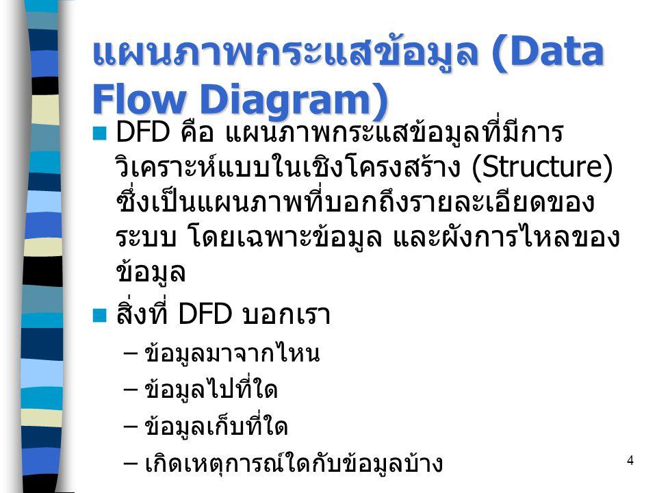 แผนภาพกระแสข้อมูล (Data Flow Diagram)