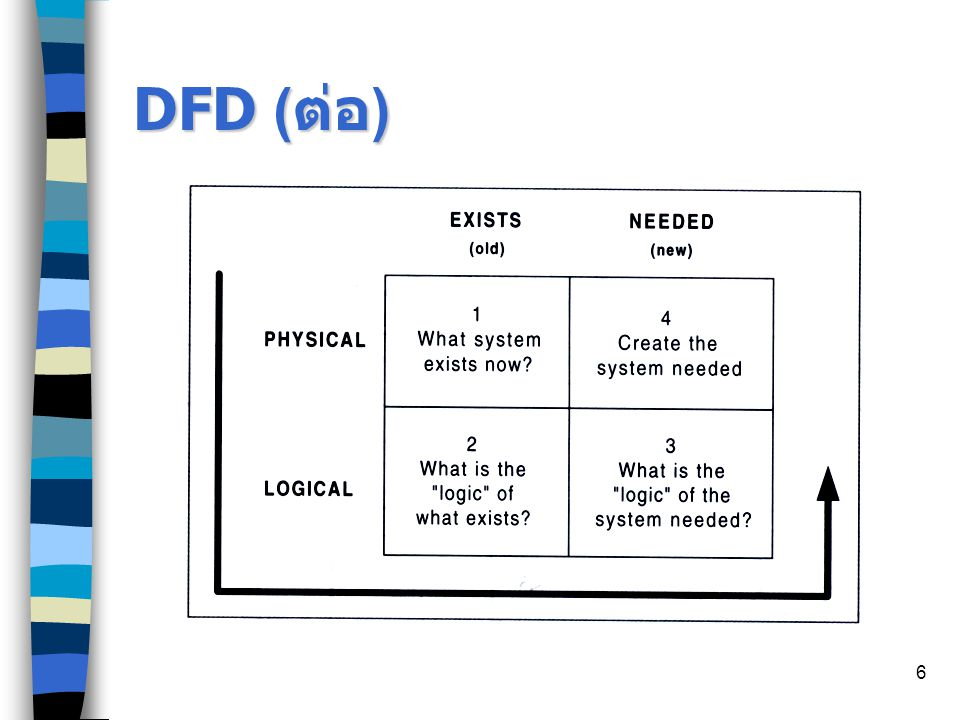 DFD (ต่อ)