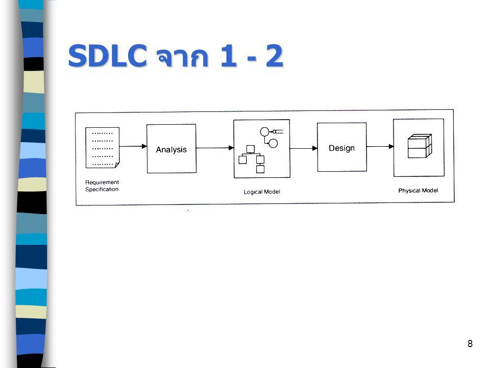SDLC จาก 1 - 2