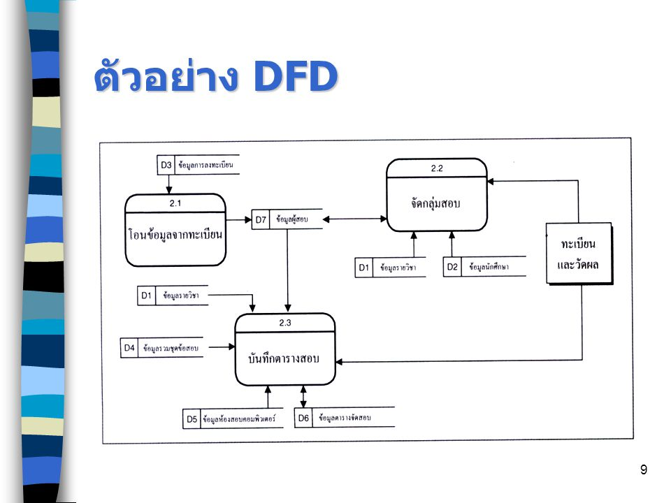 ตัวอย่าง DFD