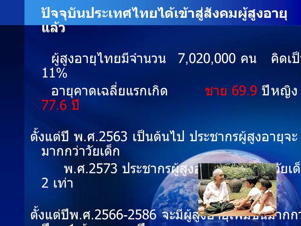 ผู้สูงอายุไทยมีจำนวน 7,020,000 คน คิดเป็น 11%