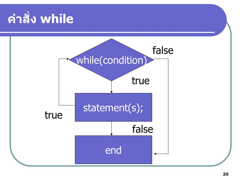 คำสั่ง while while(condition) false true statement(s); true false end