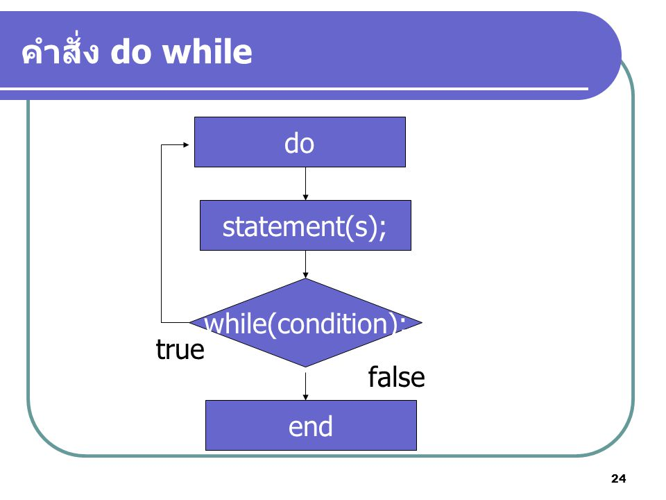 คำสั่ง do while do statement(s); while(condition); true false end