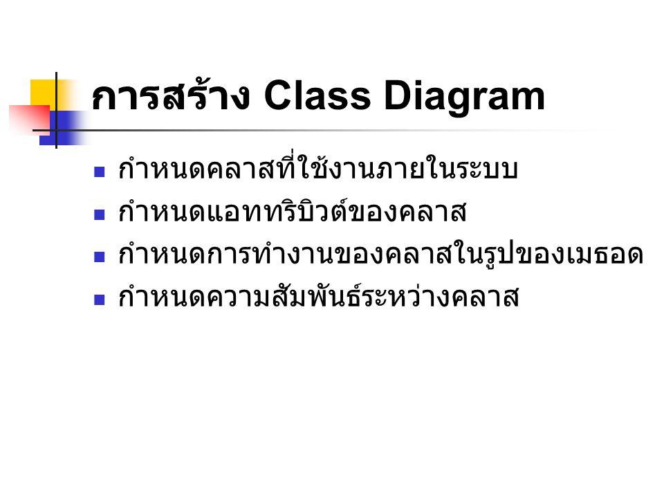 การสร้าง Class Diagram