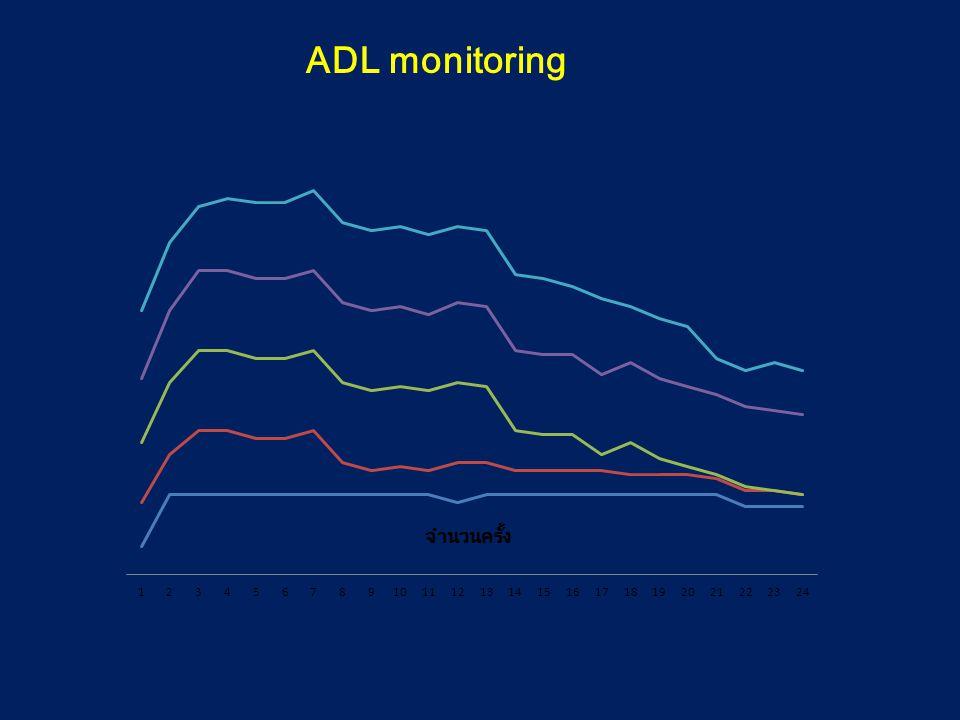 ADL monitoring