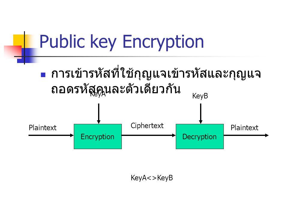 Public key Encryption การเข้ารหัสที่ใช้กุญแจเข้ารหัสและกุญแจถอดรหัสคนละตัวเดียวกัน. KeyA. KeyB. Ciphertext.