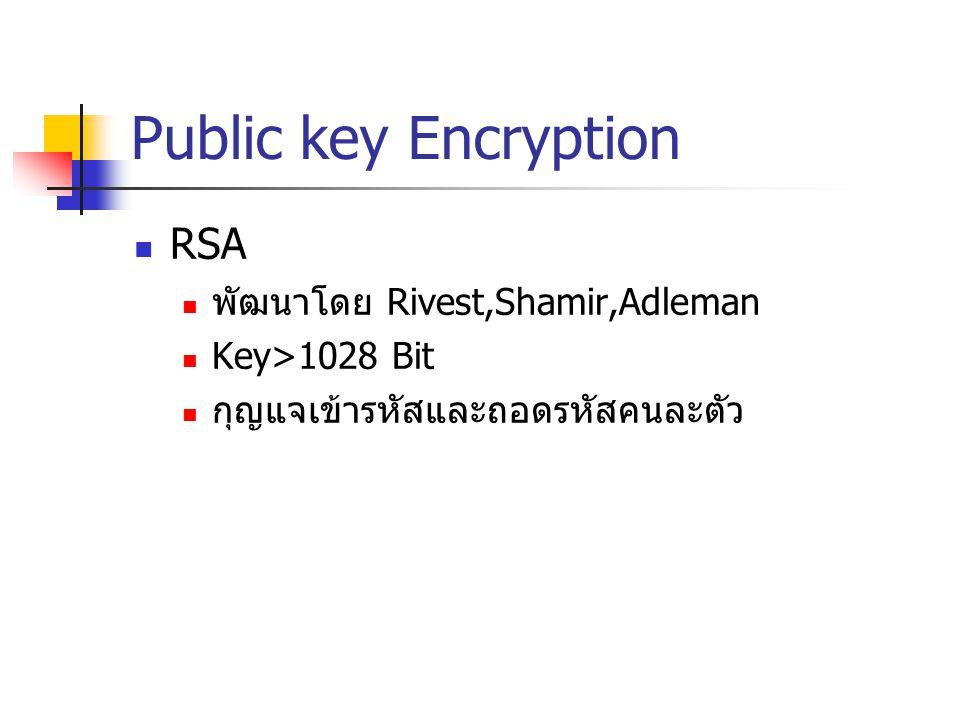 Public key Encryption RSA พัฒนาโดย Rivest,Shamir,Adleman