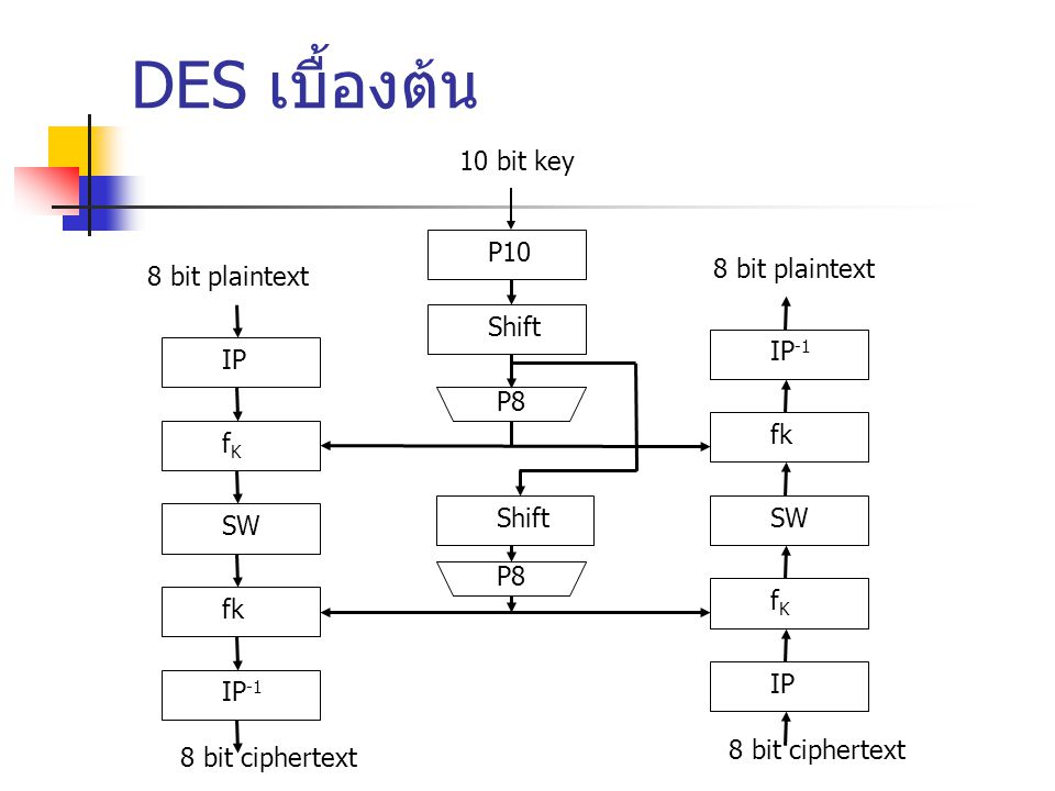 DES เบื้องต้น 10 bit key P10 8 bit plaintext 8 bit plaintext Shift