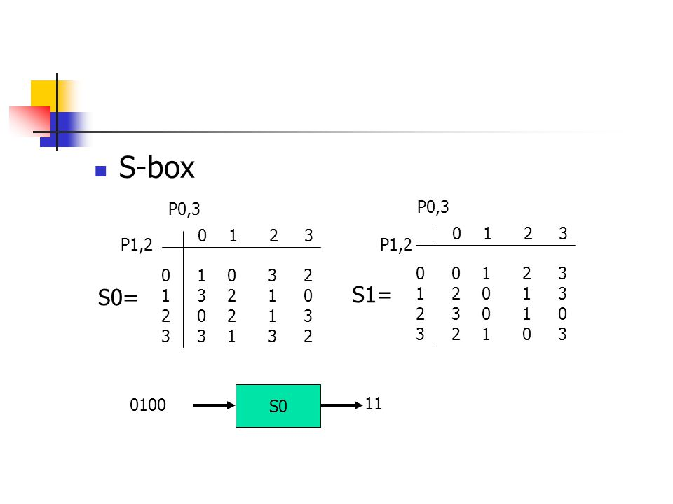 S-box P0,3. P0,3. 0 1 2 3. 0 1 0 3 2. 1 3 2 1 0. 2 0 2 1 3.