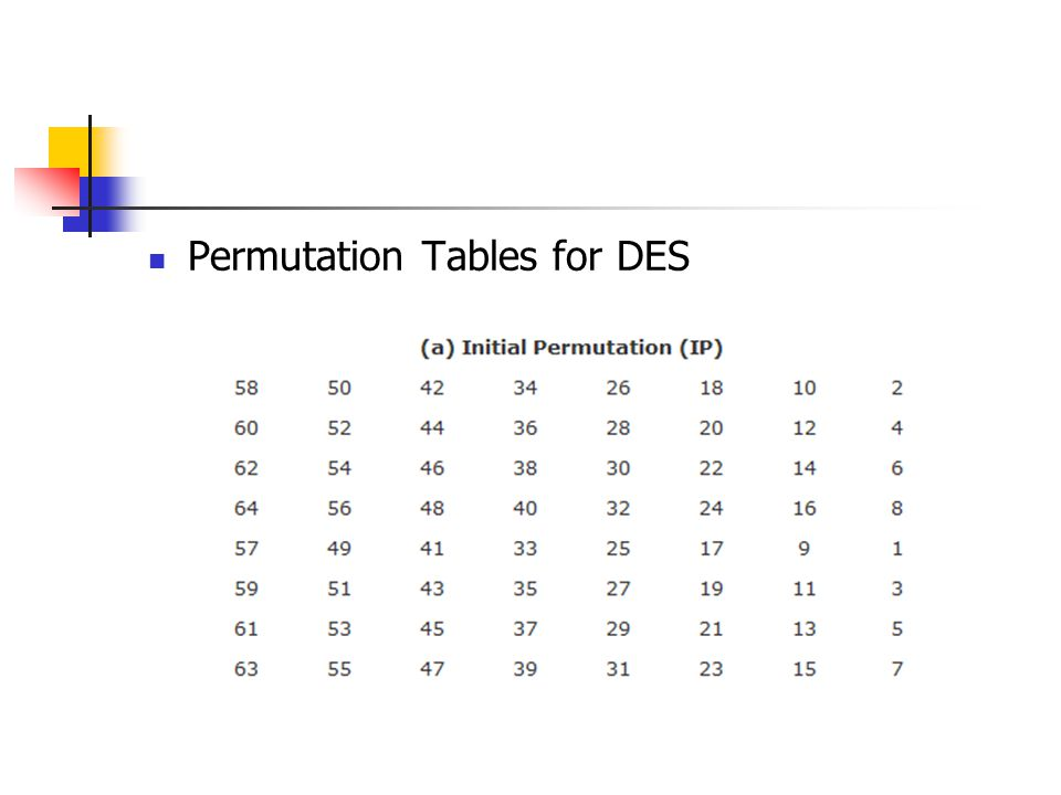 Permutation Tables for DES