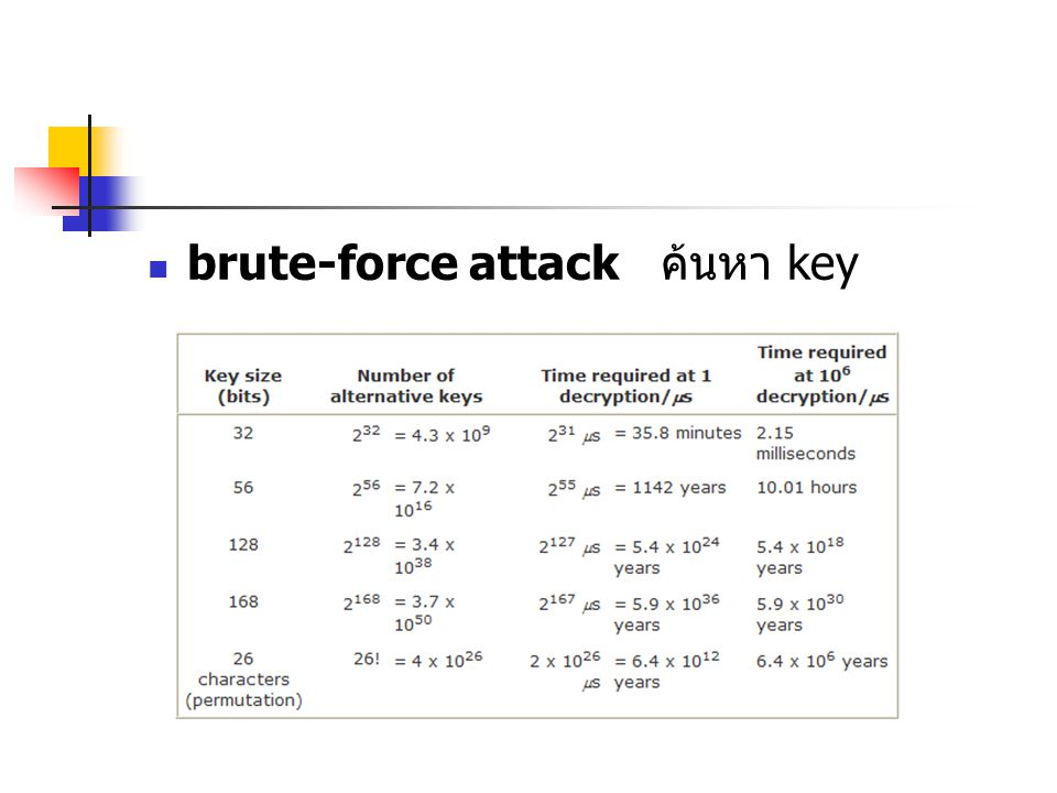 brute-force attack ค้นหา key