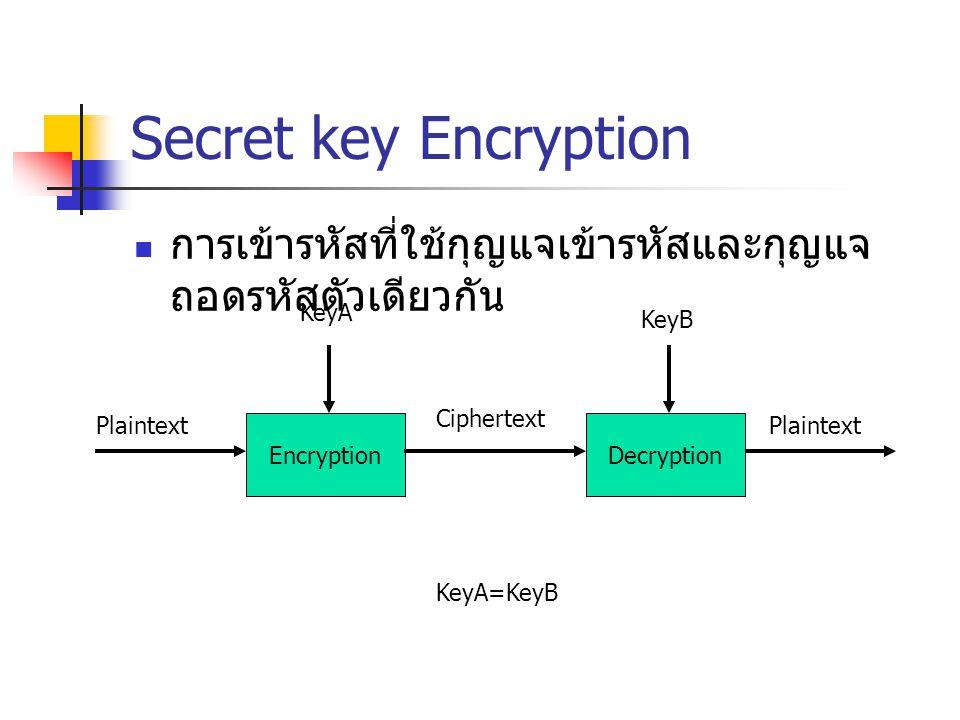 Secret key Encryption การเข้ารหัสที่ใช้กุญแจเข้ารหัสและกุญแจถอดรหัสตัวเดียวกัน. KeyA. KeyB. Ciphertext.