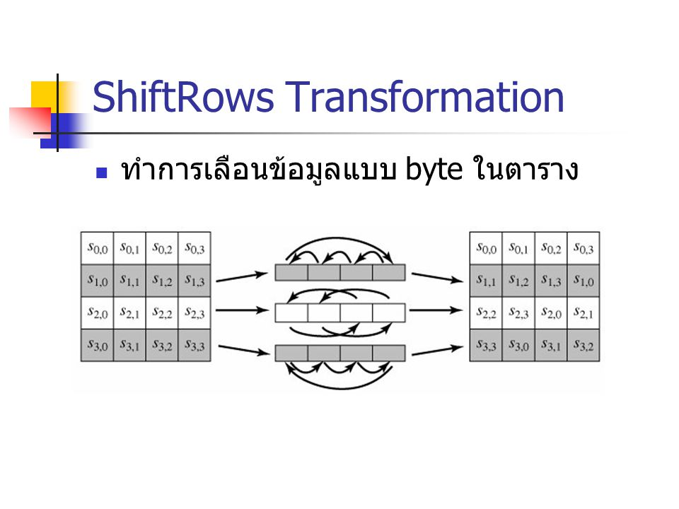 ShiftRows Transformation