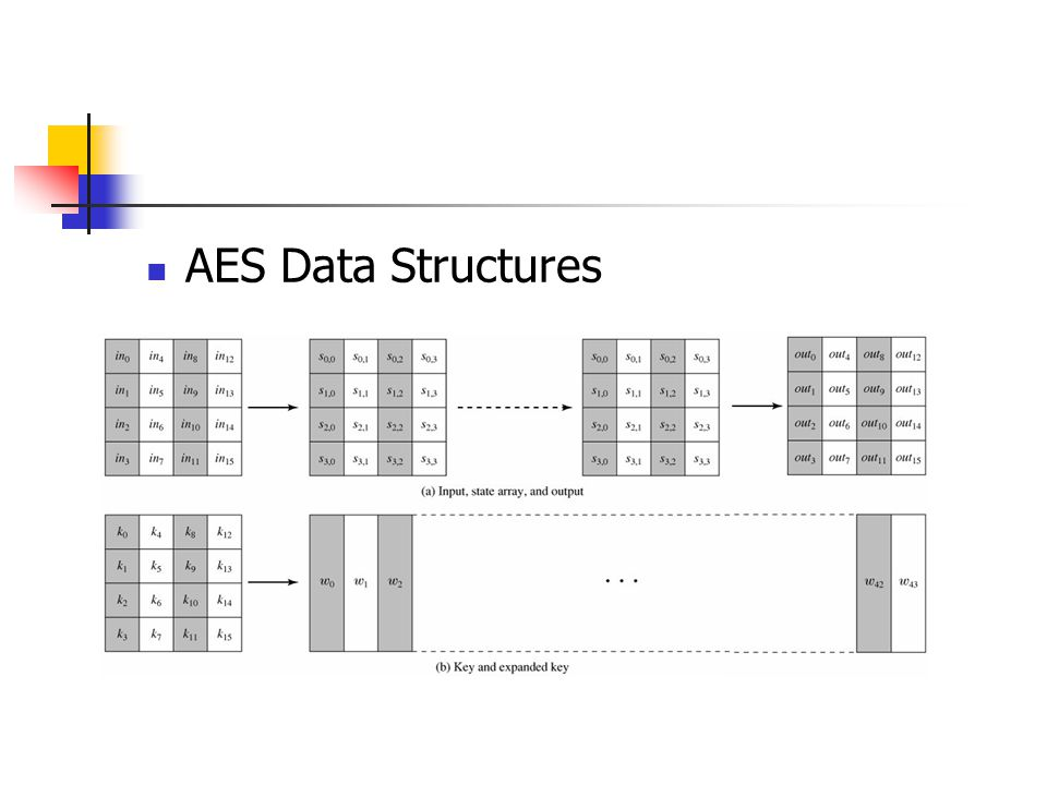 AES Data Structures