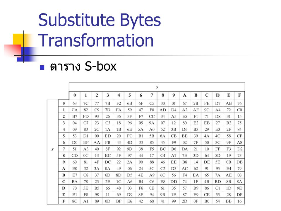 Substitute Bytes Transformation