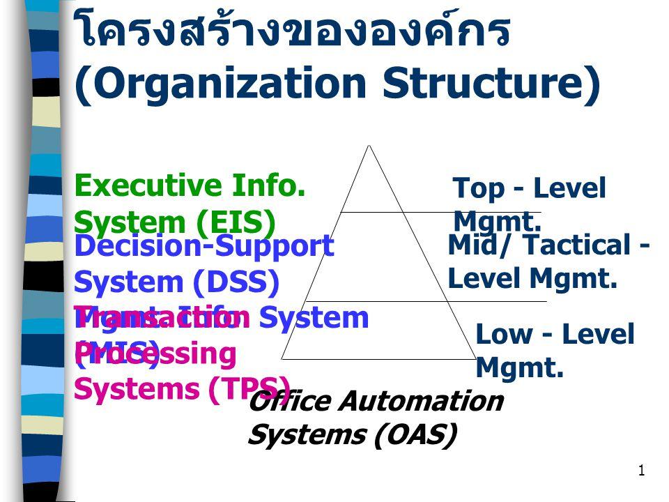 โครงสร้างขององค์กร (Organization Structure)