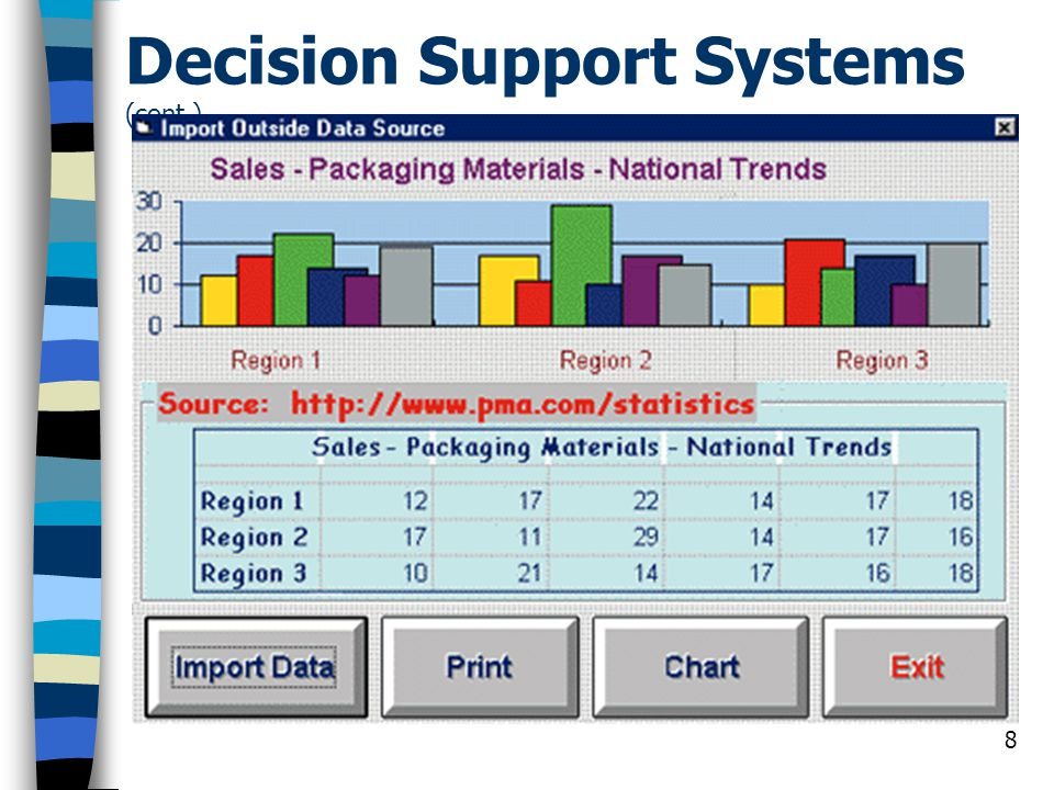 Decision Support Systems (cont.)