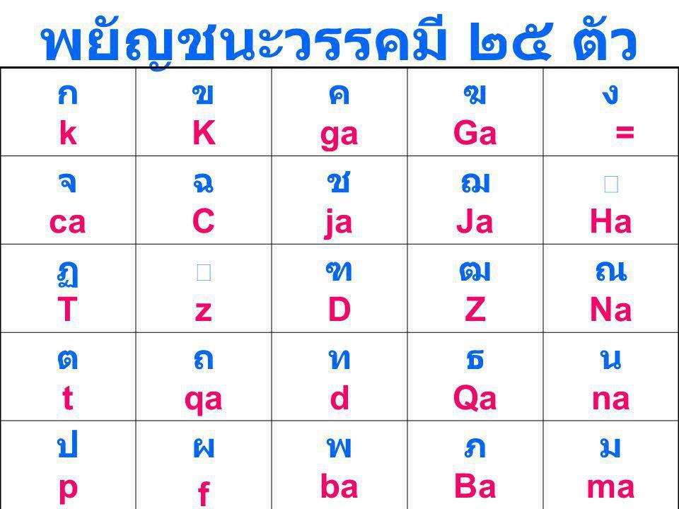 พยัญชนะวรรคมี ๒๕ ตัว ก k ข K ค ga ฆ Ga ง a = จ ca ฉ C ช ja ฌ Ja ฏ T
