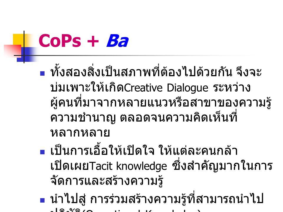 CoPs + Ba