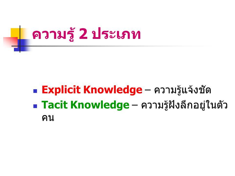 ความรู้ 2 ประเภท Explicit Knowledge – ความรู้แจ้งชัด
