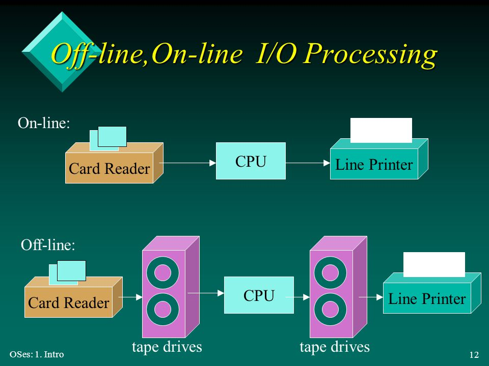 Off-line,On-line I/O Processing