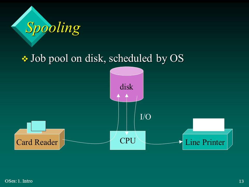 Spooling Job pool on disk, scheduled by OS disk I/O Card Reader
