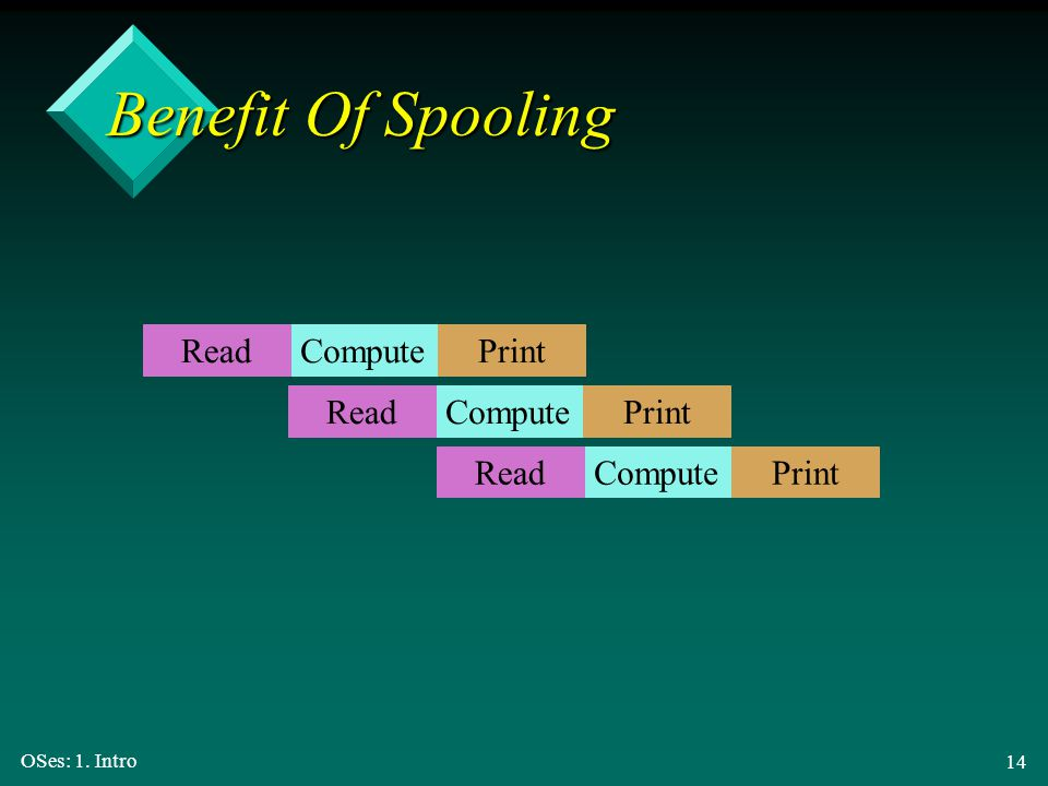 Benefit Of Spooling Compute Read Print Compute Read Print Compute Read