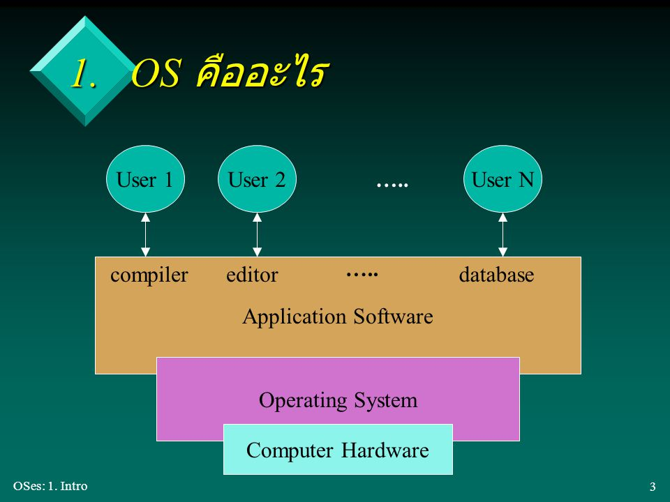 1. OS คืออะไร User 1 User 2 User N ….. ….. Application Software