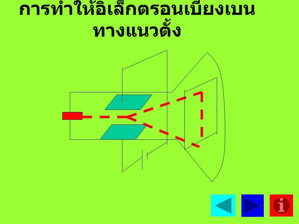 การทำให้อิเล็กตรอนเบี่ยงเบนทางแนวตั้ง