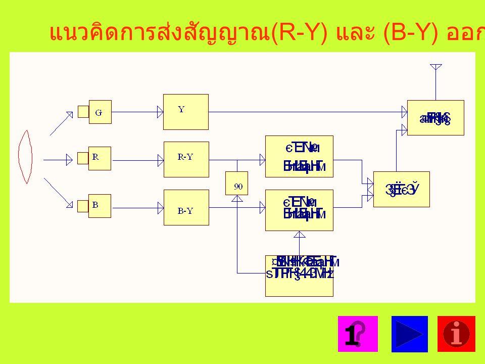 แนวคิดการส่งสัญญาณ(R-Y) และ (B-Y) ออกอากาศ