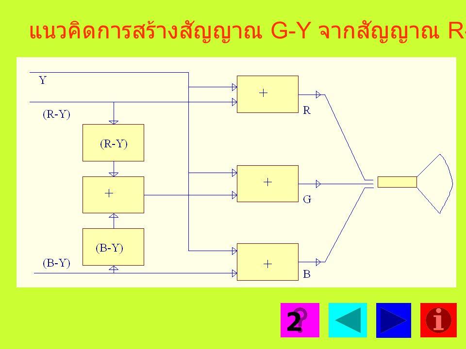 แนวคิดการสร้างสัญญาณ G-Y จากสัญญาณ R-Y กับ B-Y