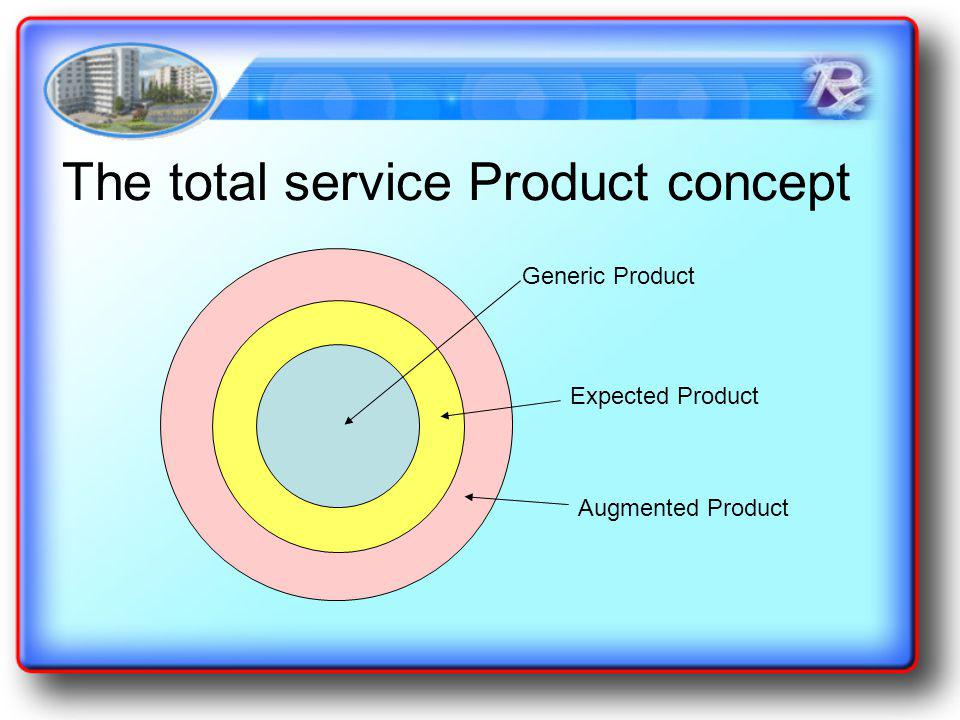 The total service Product concept