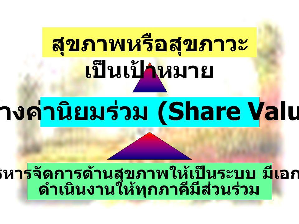 สร้างค่านิยมร่วม (Share Value)