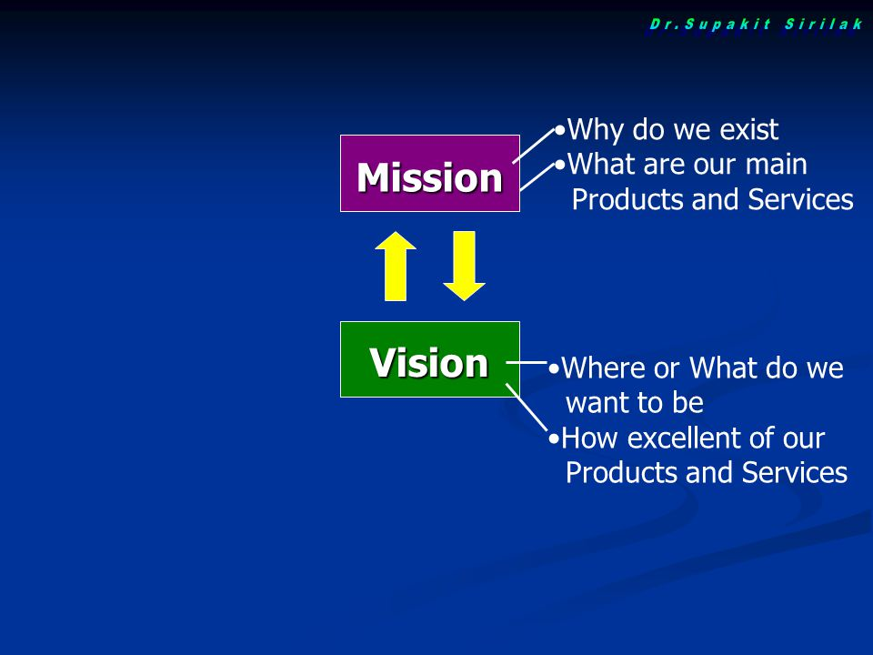 Dr.Supakit Sirilak Mission Vision Why do we exist What are our main