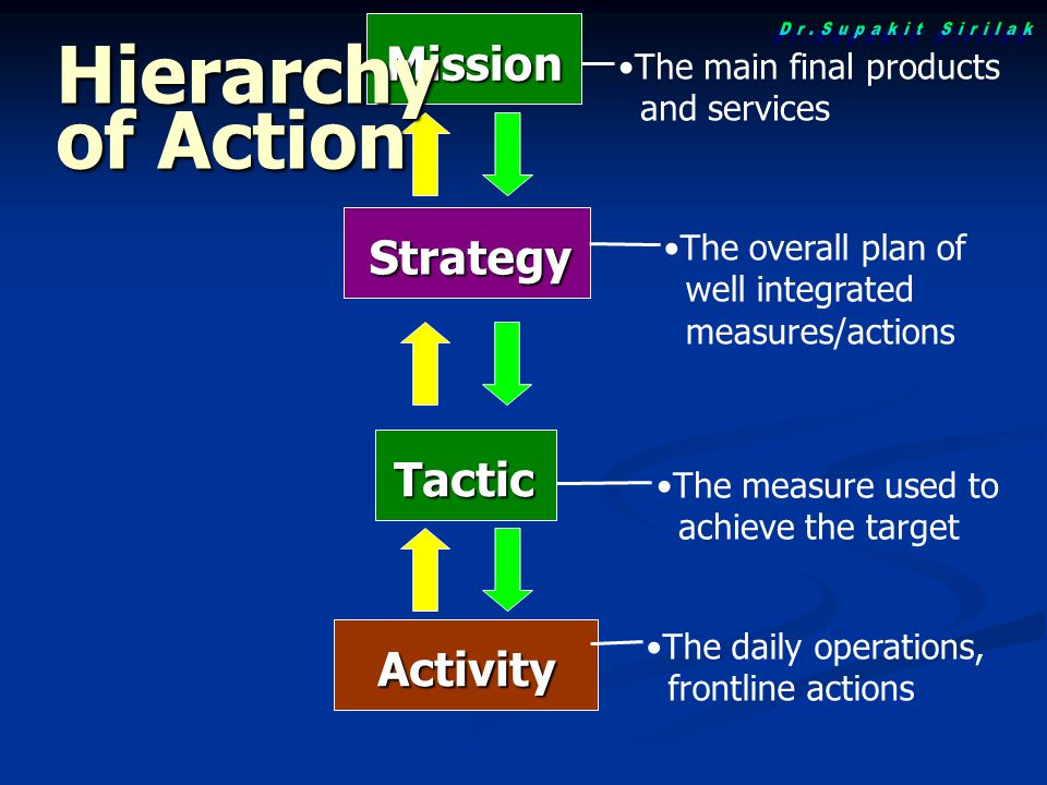 Hierarchy of Action Dr.Supakit Sirilak Mission Strategy Tactic