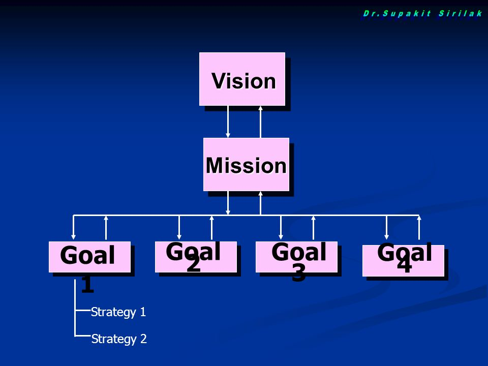Dr.Supakit Sirilak Goal 1 Goal 3 Goal 2 Goal 4 Vision Mission