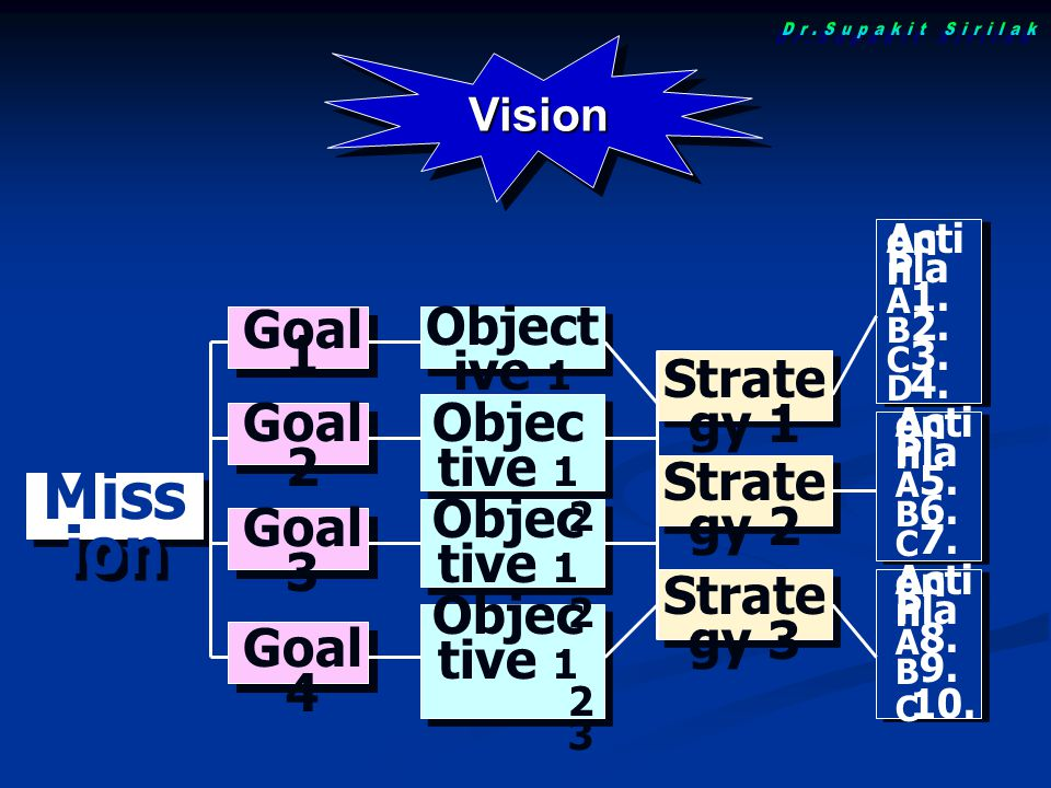 Mission Dr.Supakit Sirilak Objective 1 Goal 1 Strategy 1 Goal 2