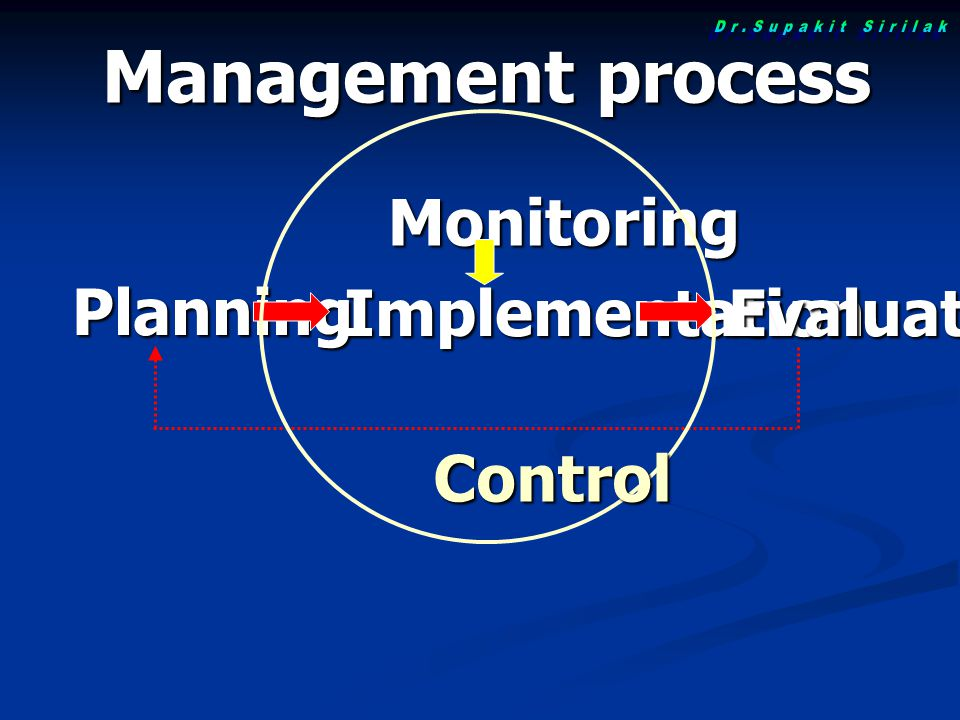 Management process Monitoring Planning Implementation Evaluation