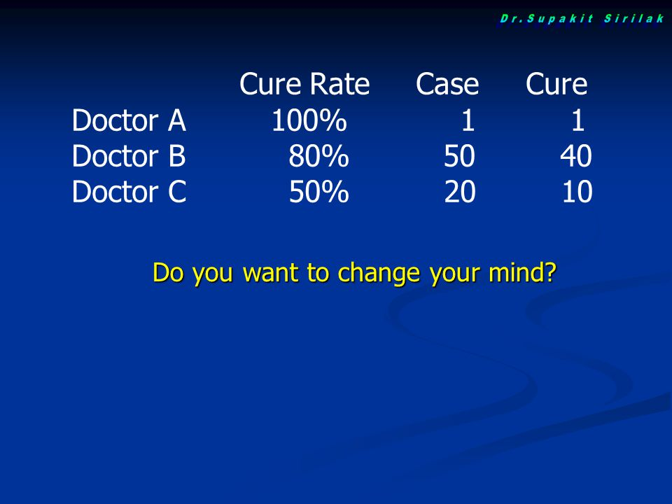 Dr.Supakit Sirilak Cure Rate Case Cure Doctor A 100% 1 1