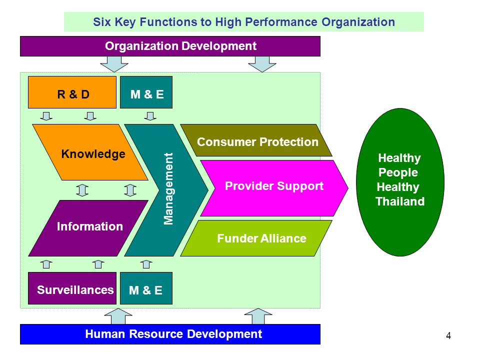 Six Key Functions to High Performance Organization