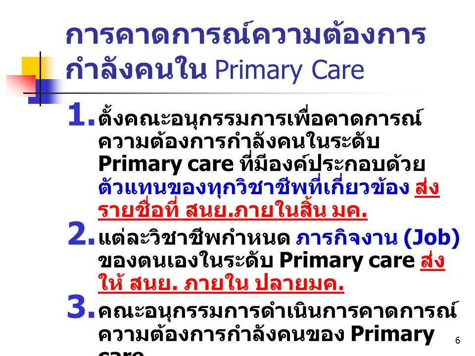 การคาดการณ์ความต้องการกำลังคนใน Primary Care