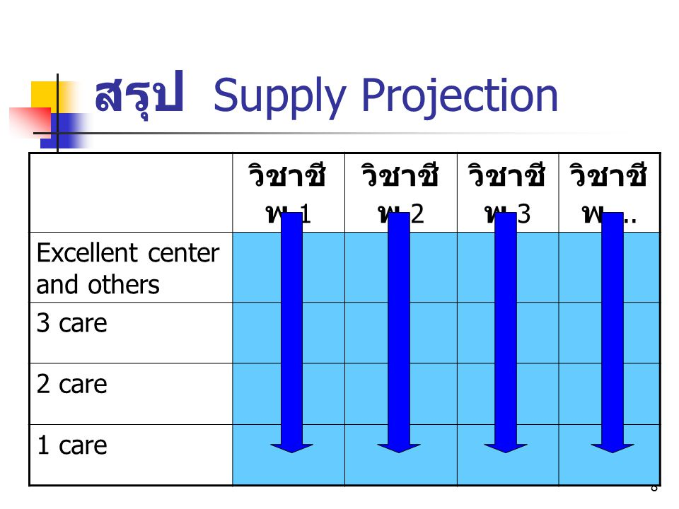 สรุป Supply Projection