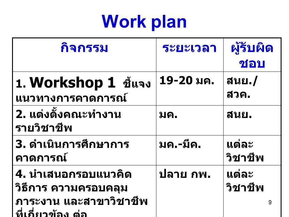 Work plan กิจกรรม ระยะเวลา ผู้รับผิดชอบ