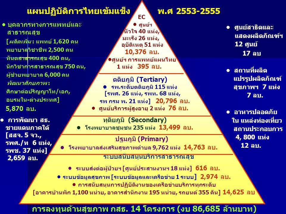 แผนปฏิบัติการไทยเข้มแข็ง พ.ศ 2553-2555