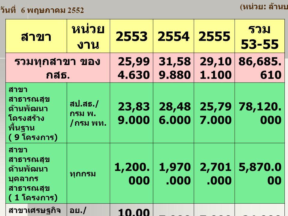 สาขา หน่วยงาน 2553 2554 2555 รวม 53-55 รวมทุกสาขา ของ กสธ. 25,994.630